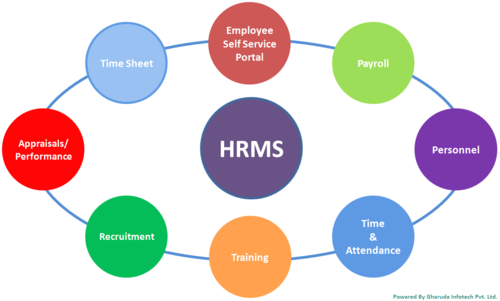 human-resource-management-system-hrms-500x500